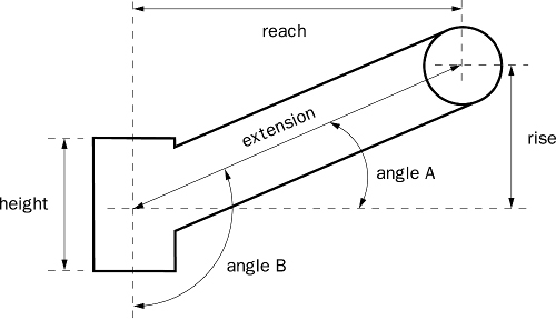 How to Measure a Stem