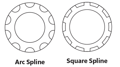 FSA Spline Patterns
